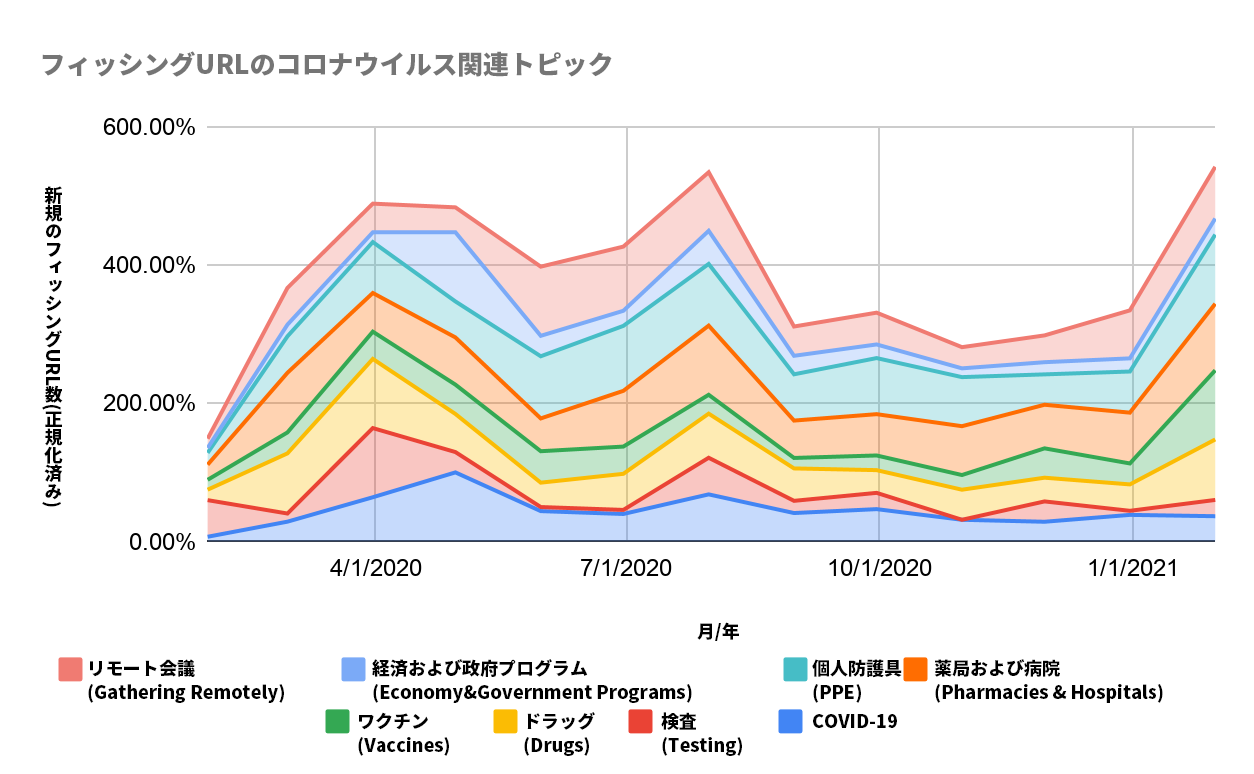 この図はCOVID-19をテーマにしたフィッシング攻撃で観察されたトピックについて説明するものです。色付きの線は、リモート会議、経済および政府のプログラム、PPE、薬局および病院、ワクチン、薬物、検査、COVID-19などのトピックを表しています。グラフは、2020年1月から2021年2月までに観測されたURLをグラフ化したものです。Y軸は、正規化された新しいフィッシングURLの数を表します。
