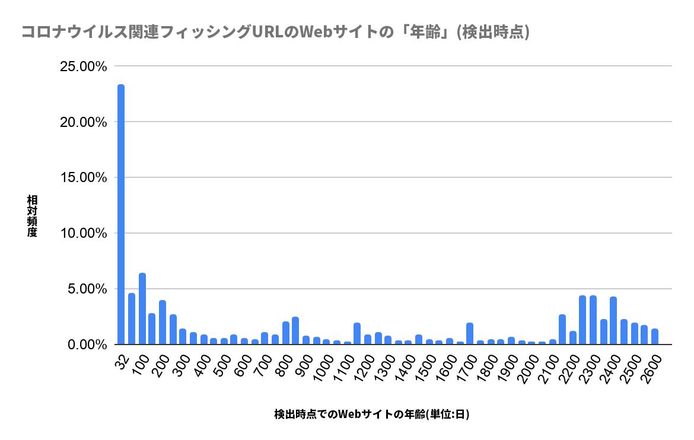 COVID-19をテーマにしたフィッシング攻撃の標的となったURLのWebサイトの年齢(検出時)。X軸は検出時のWebサイトの年齢を日数であらわしており、Y軸は同年齢の観測された相対的な頻度をあらわしたものです。
