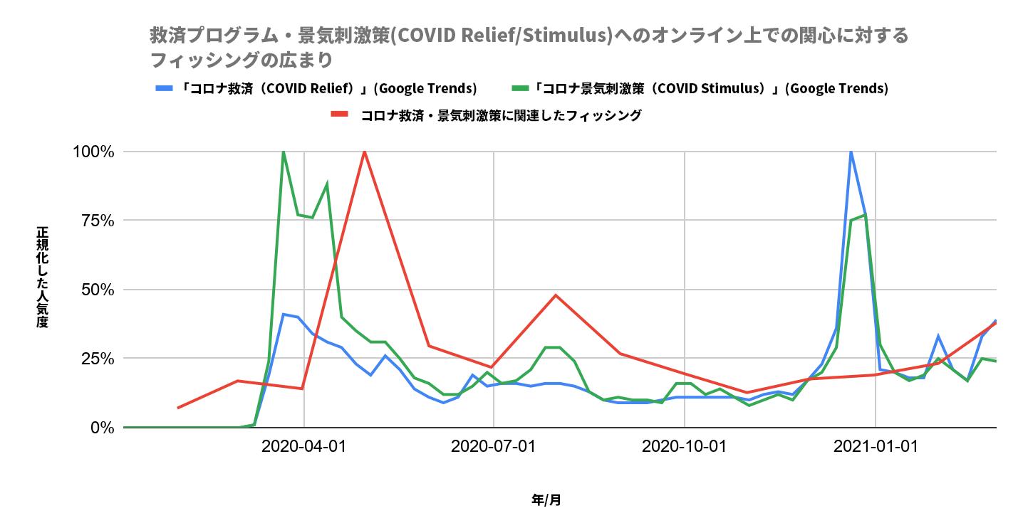 このチャートは、コロナ関連の救済策、刺激策のオンライン関心とフィッシングの広がりを追跡したものです。X軸は年と月を表しており、その範囲は2020年4月1日から2021年1月1日までです。Y軸は正規化された人気を追ったものです。青い線はGoogleトレンドによるコロナ関連救済策への関心を表し、赤い線はこうした政府プログラムに関連したフィッシングを示しています。