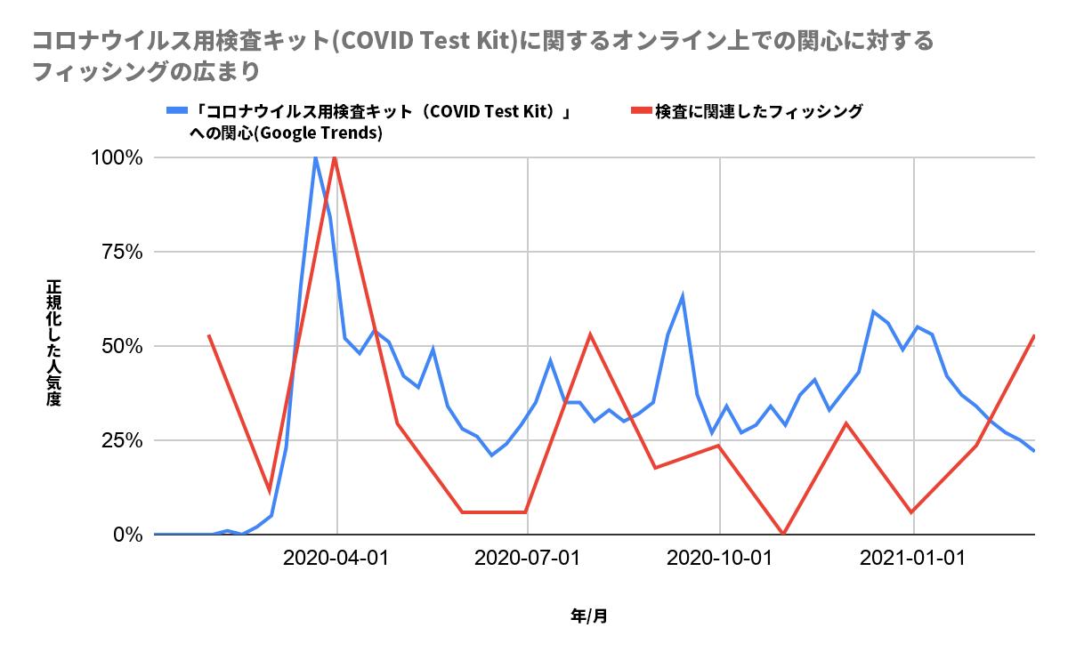 このグラフは、新型コロナウイルス検査キットのオンラインでの関心とフィッシングの蔓延とを追ったものです。X軸は年と月を表しており、その範囲は2020年4月1日から2021年1月1日までです。Y軸は正規化された人気を追ったものです。青い線はGoogleトレンドによる新型コロナウイルス検査キットへの関心を表し、赤い線はテスト関連のフィッシングを示しています。