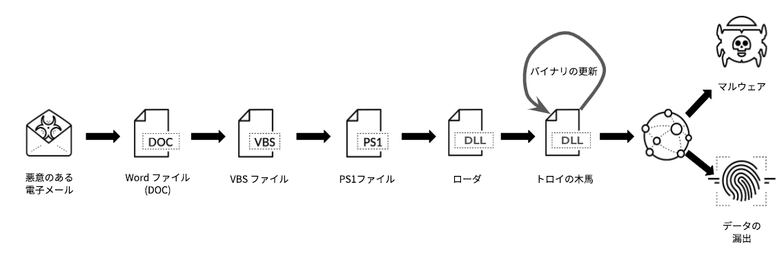 Word文書が配布され、マクロが有効にされて開きます。 VBScriptマクロが実行され、悪意のあるPowerShellスクリプトが生成されます。 悪意のあるPowerShellスクリプトがローダとして最初のDLLバイナリをダウンロードします。 最初のローダが後続のDLLバイナリをインストールします。このバイナリはそれ自体を更新します。 最後のDLLが被害者の機微データを窃取するかC2サーバーと通信してさらに攻撃を実行します。