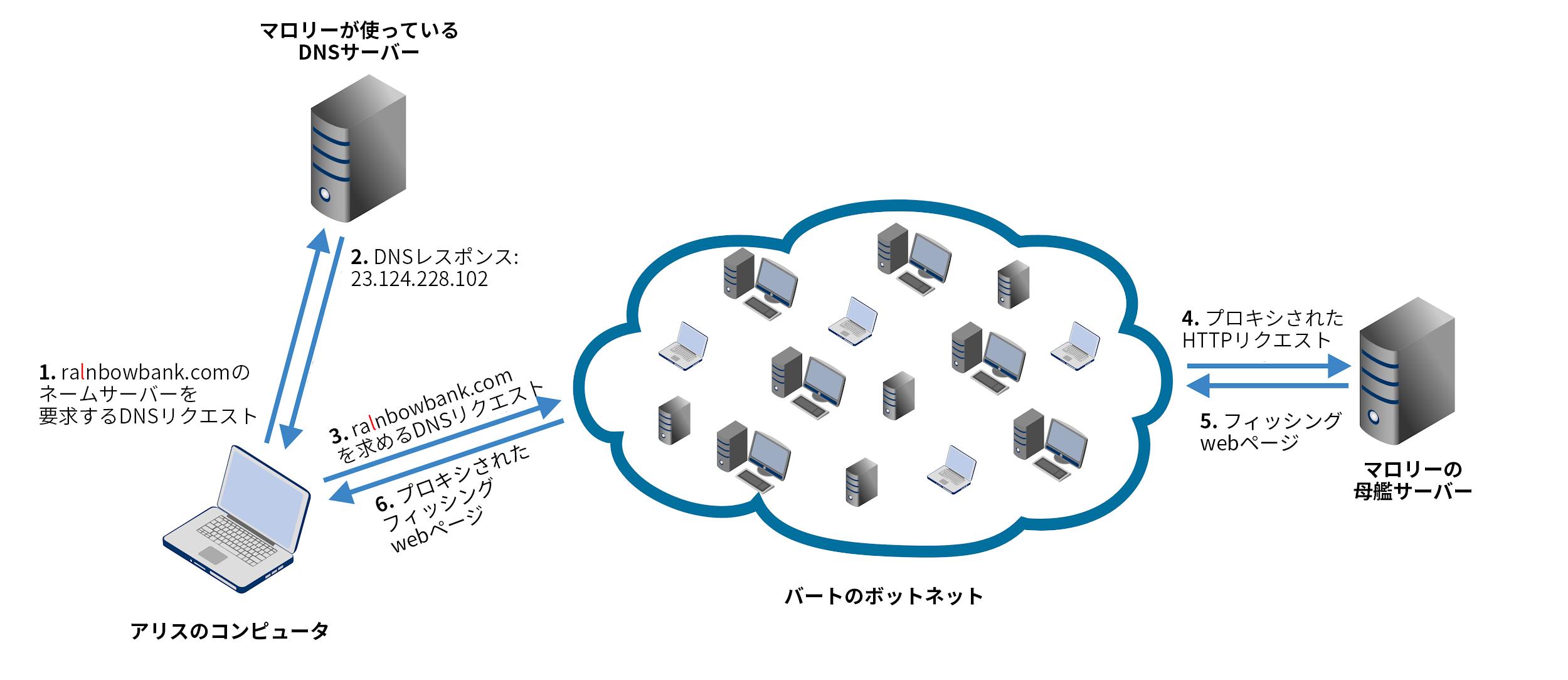 これは、高速フラックスアーキテクチャの設計を示しています。これらのステップは次のとおりです。1)被害者のコンピュータから攻撃者のサーバーへのドメイン名のDNSリクエスト。 2)攻撃者のサーバーから被害者のコンピュータへのDNSレスポンス。 3)被害者のコンピュータから攻撃者のボットネットへのドメイン名のHTTPリクエスト。 4)ボットネットから攻撃者の母艦サーバーへのプロキシされたHTTPリクエスト。 5)母艦サーバーから攻撃者のボットネットへのフィッシングWebページ。 6)攻撃者のボットネットから被害者のコンピュータにプロキシされたフィッシングWebページ