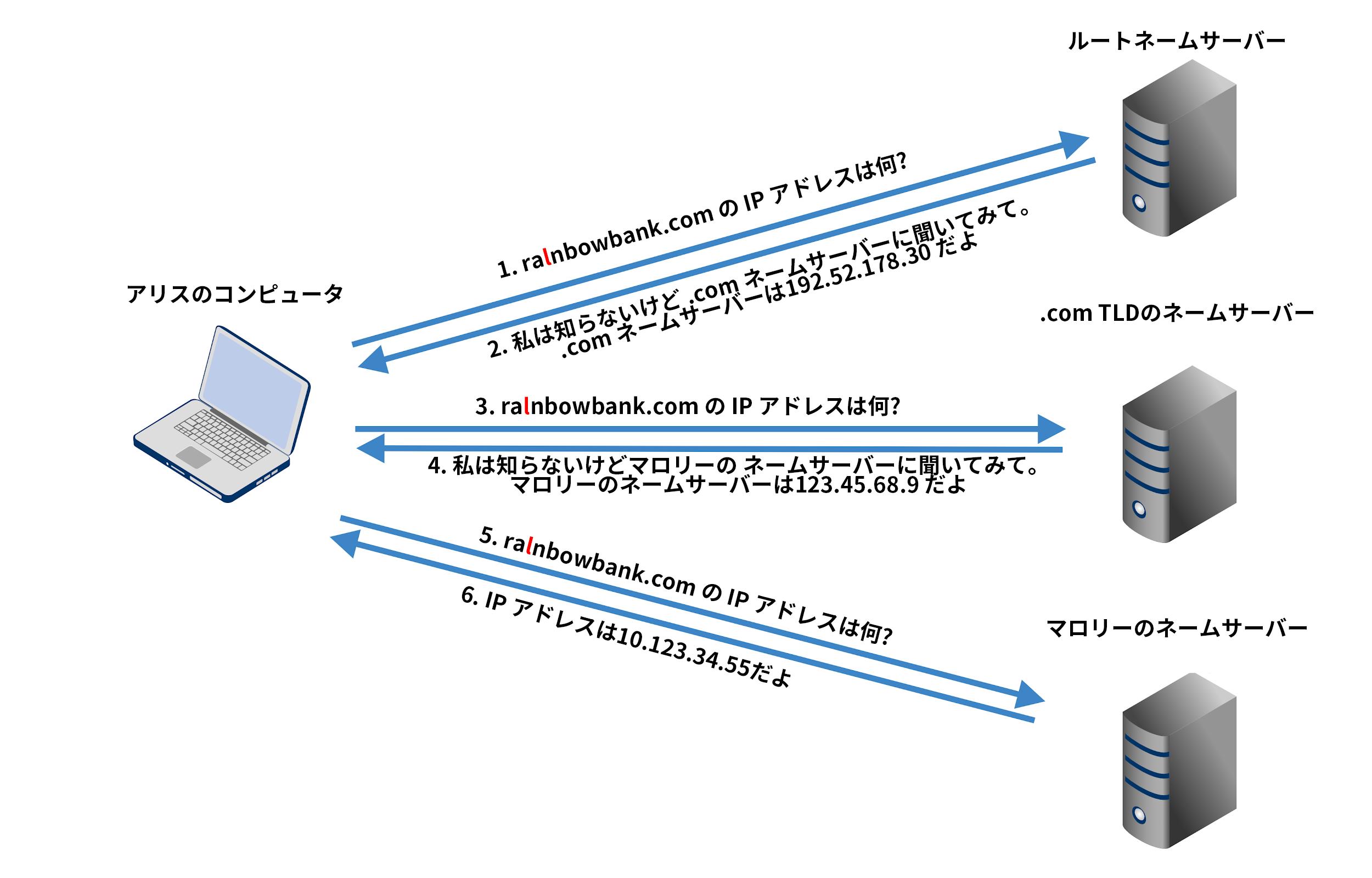 DNS解決の仕組みの例: 1)ユーザーのコンピュータからルートネームサーバーへのドメイン名のIPアドレスのリクエスト。 2)レスポンス: 私にはわかりませんが、[IPアドレス]の.comネームサーバーに問い合わせてください。 3)ユーザーのコンピュータから.com TLDのネームサーバーへのドメイン名のIPアドレスのリクエスト。 4)レスポンス: 私にはわかりませんが、[IPアドレス]にあるマロリーのネームサーバーに問い合わせてください。 5)ユーザーのコンピュータからマロリーのネームサーバーへのドメイン名のIPアドレスのリクエスト。 6)レスポンス: IPアドレスは[RESPONSE]です