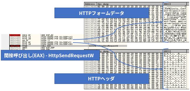 図24: C2サーバーに送信される前のメモリ内のHTTPデータ