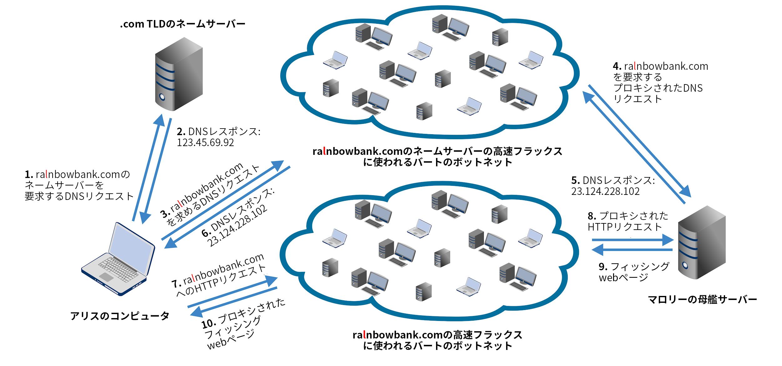 ダブルフラックスアーキテクチャの例。1)被害者のコンピュータから.com TLDのネームサーバーに送信されたドメイン名のサーバーに対するDNSリクエスト。 2).com TLDのネームサーバーから被害者のコンピュータへのレスポンス。 3)被害者のコンピュータからネームサーバーの高速フラックスに使用されるボットネットに送信されたドメイン名のDNSリクエスト。 4)攻撃者の母艦サーバーに送信されたプロキシDNSリクエスト。 5)母艦サーバーからネームサーバーの高速フラックスに使用されるボットネットに送信されるDNSレスポンス。 6)ボットネットから被害者のコンピュータへのDNSレスポンス。 7)被害者のコンピュータからフィッシングドメイン名の高速フラックスに使用されるボットネットへのドメイン名のHTTP要求。 8)フィッシングドメイン名のボットネットから攻撃者の母艦サーバーへのプロキシされたHTTPリクエスト。 9)攻撃者の母艦サーバーからドメイン名の高速フラックスに使用されるボットネットに送信されるフィッシングWebページ。 10)ボットネットから被害者のコンピュータに送信されたプロキシフィッシングWebページ