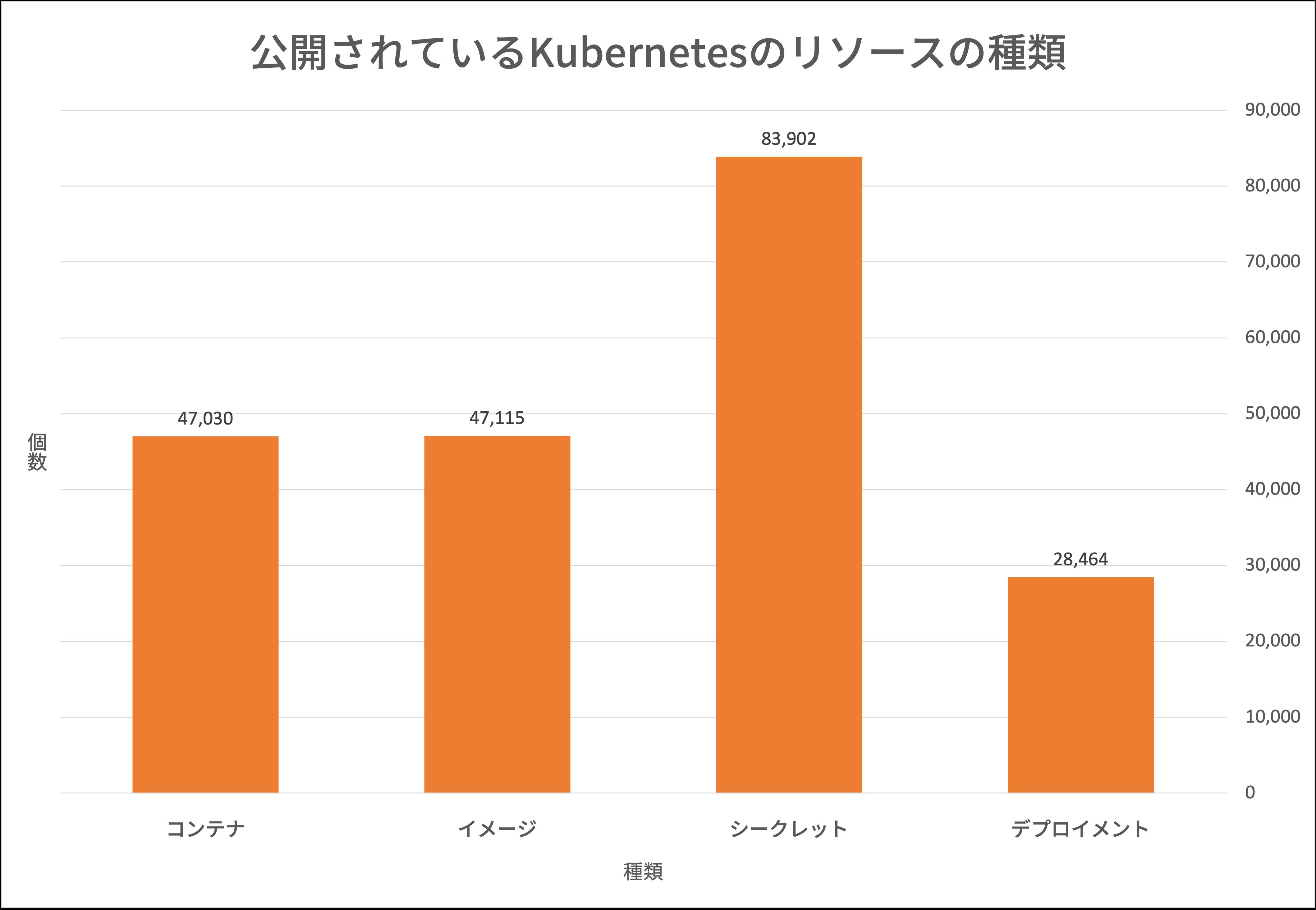 図1 公開されているKubernetesクラスタ上で特定されたコンテナ、イメージ、シークレット、デプロイメントの数