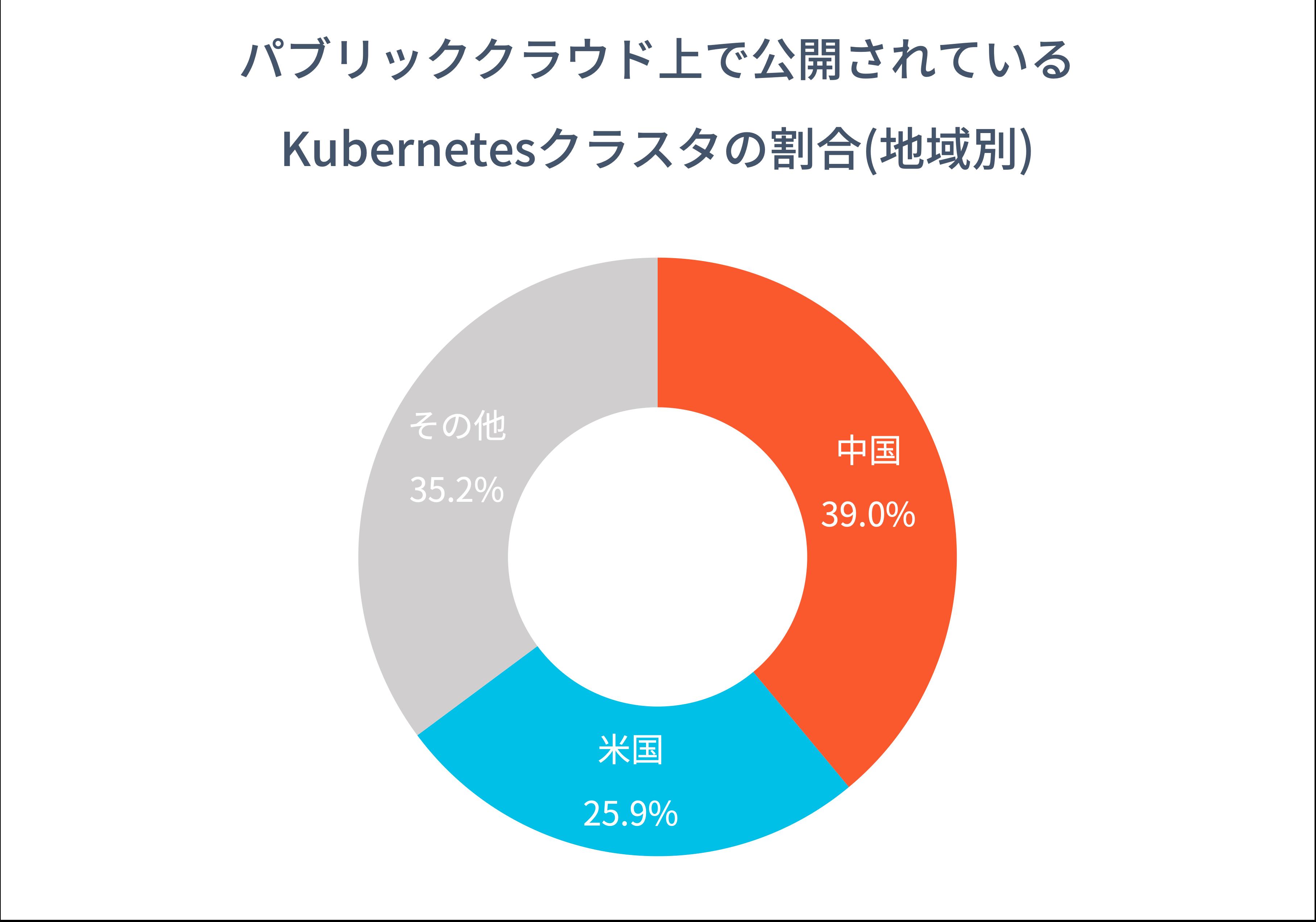 図7 パブリッククラウドサービスプロバイダにおける公開Kubernetesクラスタ
