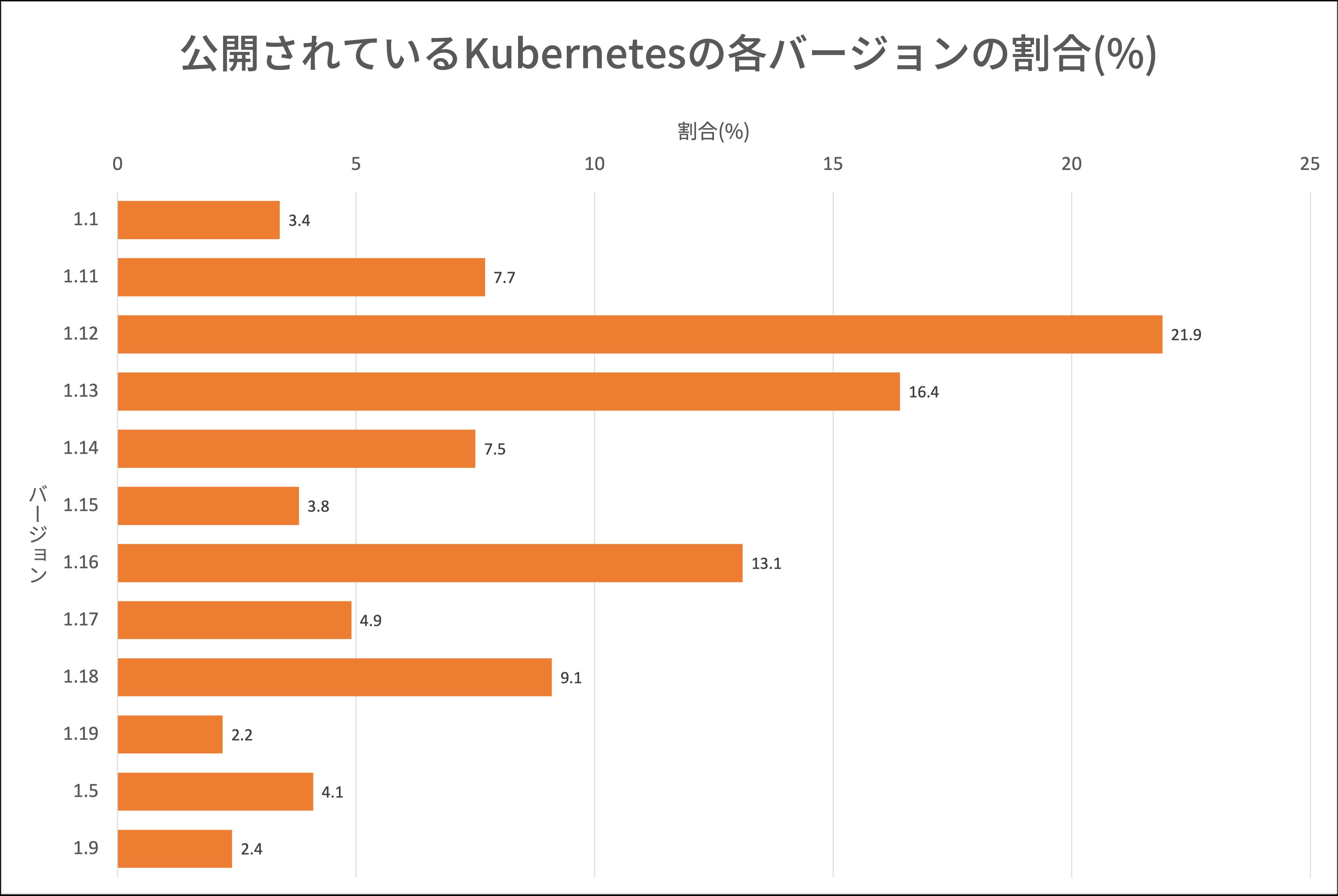 図9 公開されたKubernetesクラスタのバージョン