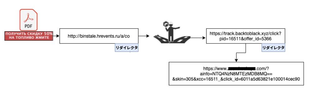 ここに示すクーポンをテーマにしたフィッシングサンプルの攻撃チェーンは、PDFからいくつかのリダイレクトを経由して、攻撃者の目的の宛先に到達するまで流れを示す。