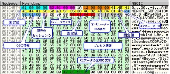 図14 メモリ内のバイトオフセットとサイズとそれぞれに対応する説明