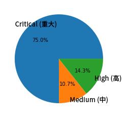 分析されたネットワーク トラフィック トリガーの分布を示す円グラフの画像。75%が「Critical(重大)」、10.7%が「High(高)」、14.3%が「Medium(中)」の深刻度と分類されています。