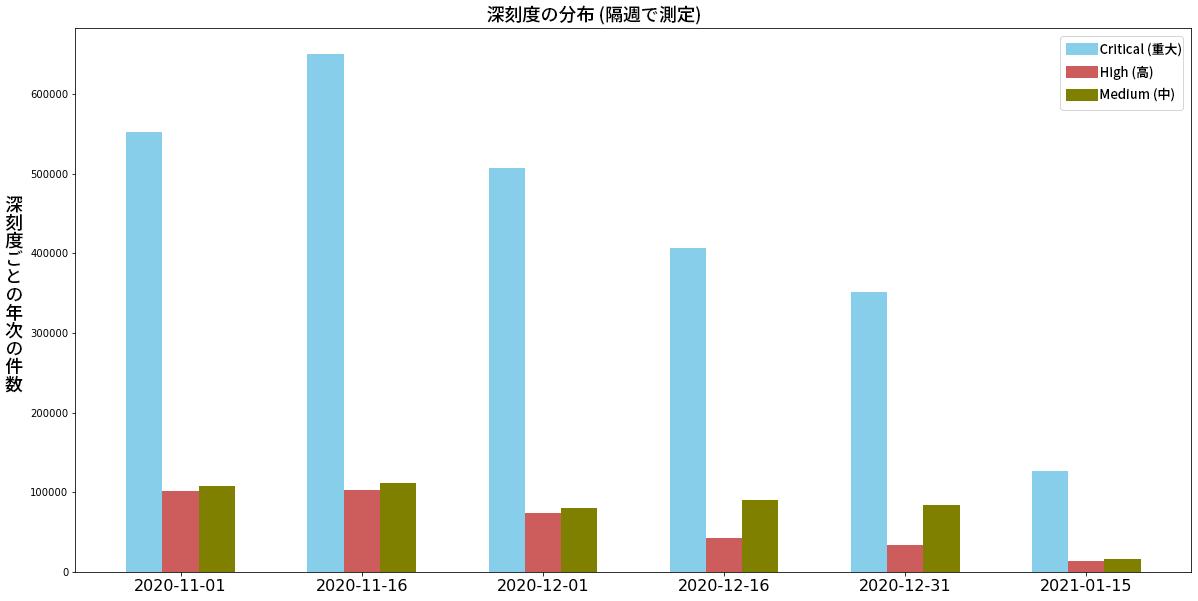 「Severity Distribution Bi-Weekly(隔週の深刻度分布)」という表題の棒グラフの画像。このグラフは、縦方向に6つのグループに分かれています。X軸には、2020年11月1日から2021年1月15日までの日付のラベルが表示されています。各グループの間隔は、2週間です。Y軸には、「Severity Count(各深刻度の件数)」というラベルが表示されています。2020年11月16日の日付に対する2番目のグループでは、深刻度が「Critical(重大)」の件数が最も多くなっています。