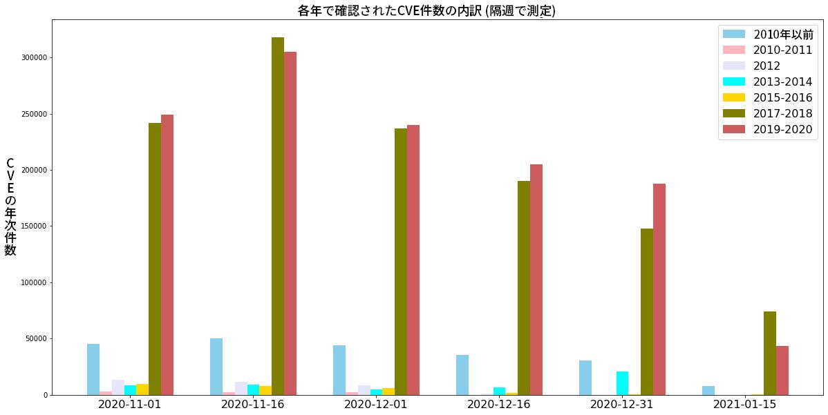 「CVE Year Distribution Bi-Weekly(隔週のCVE悪用の年間分布)」という表題の棒グラフの画像。このグラフは、縦方向に6つのグループに分かれています。X軸には、2020年11月1日から2021年1月15日までの日付のラベルが表示されています。各グループの間隔は、2週間です。Y軸には、「CVE Year Count(CVE悪用の年間件数)」というラベルが表示されています。2000年11月16日に対する2番目のグループでは、深刻なCVE悪用件数が最も高くなっています(このグループ内では、2017年~2018年と2019年~2020年が、それ以前の年に比べて特に高くなっています)