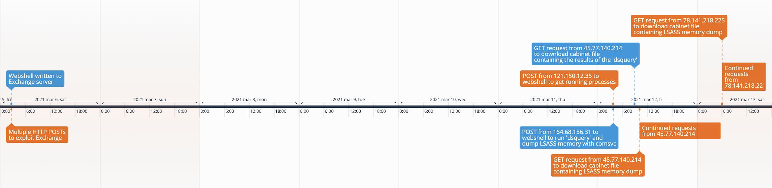 このタイムラインは、2021年3月6日に観察されたアクティビティの開始から、最終的に認証情報収集の試みが失敗するまでの過程で、Exchange Serverに関連付けられたアクターのアクティビティを追跡したものです。
