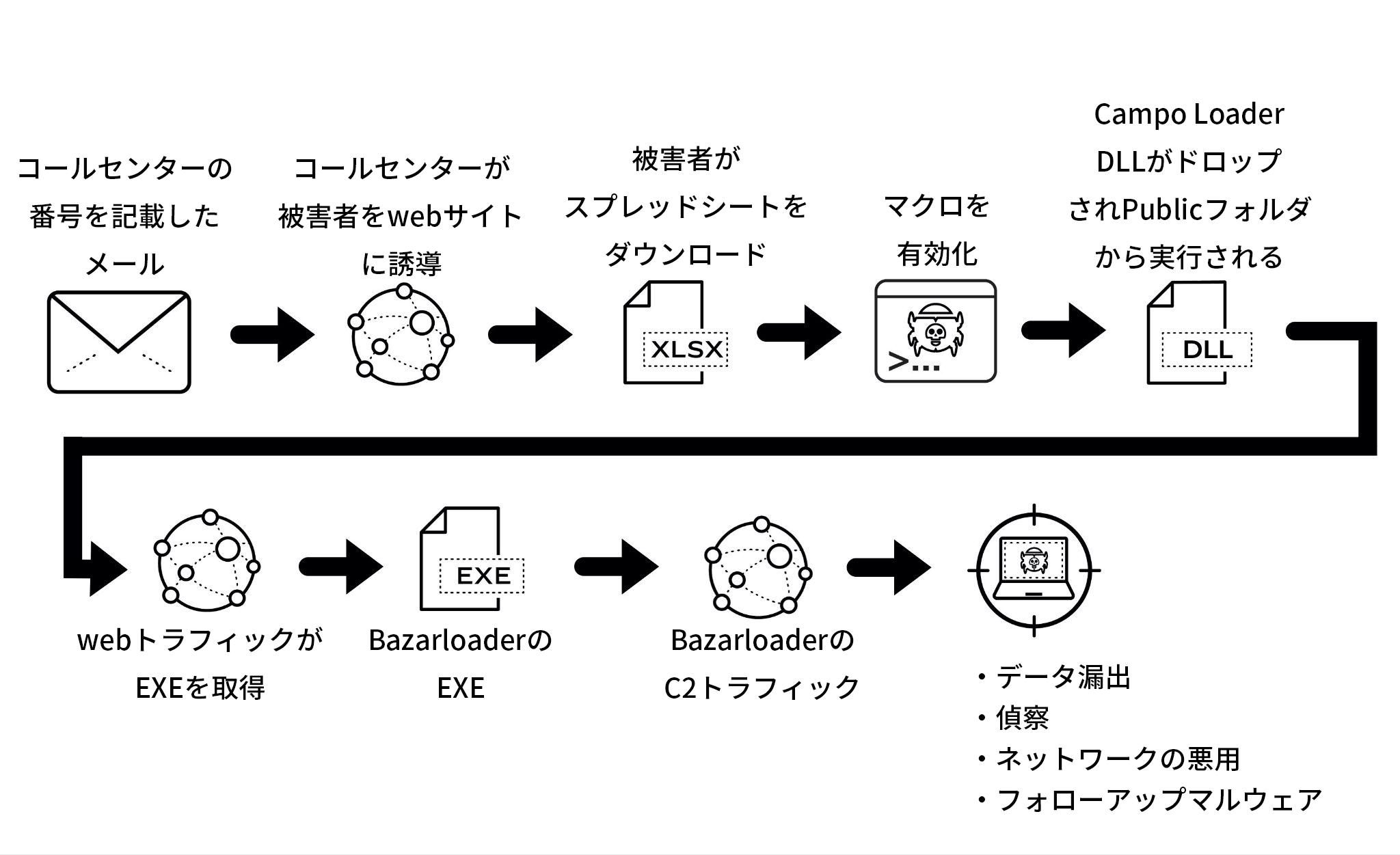 BazarCallのフローチャートキャンペーン。被害者はBazarLoaderマルウェアにシステムを感染させる手順を直接案内される。