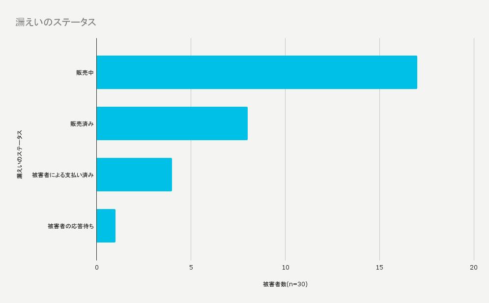Prometheusランサムウェアのリークサイトでの被害状況は、データを漏出された被害者が15名以上、データが売却された被害者が5名以上、会社が支払った被害者が4名、待機中の被害者が1名となっています。