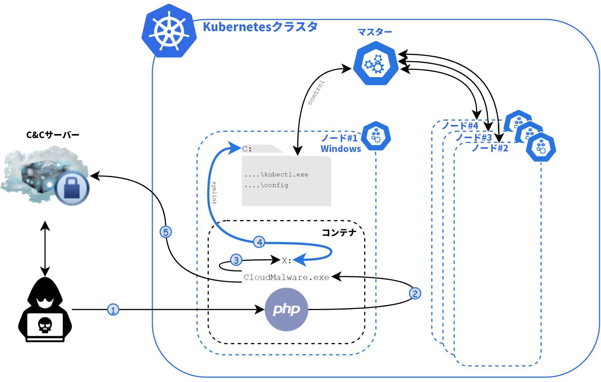 この図は、Siloscapeが設定ミスのあるKubernetesクラスタを通じて行う全体的な実行フロー(C2サーバーとの通信やその振る舞いなど)を示しています。