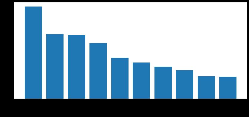 ネットワーク攻撃動向2021年2月~4月に登録されたCVEの脆弱性カテゴリの分布