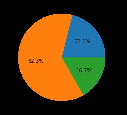 ネットワーク攻撃動向2021年2月~4月における攻撃の深刻度分布