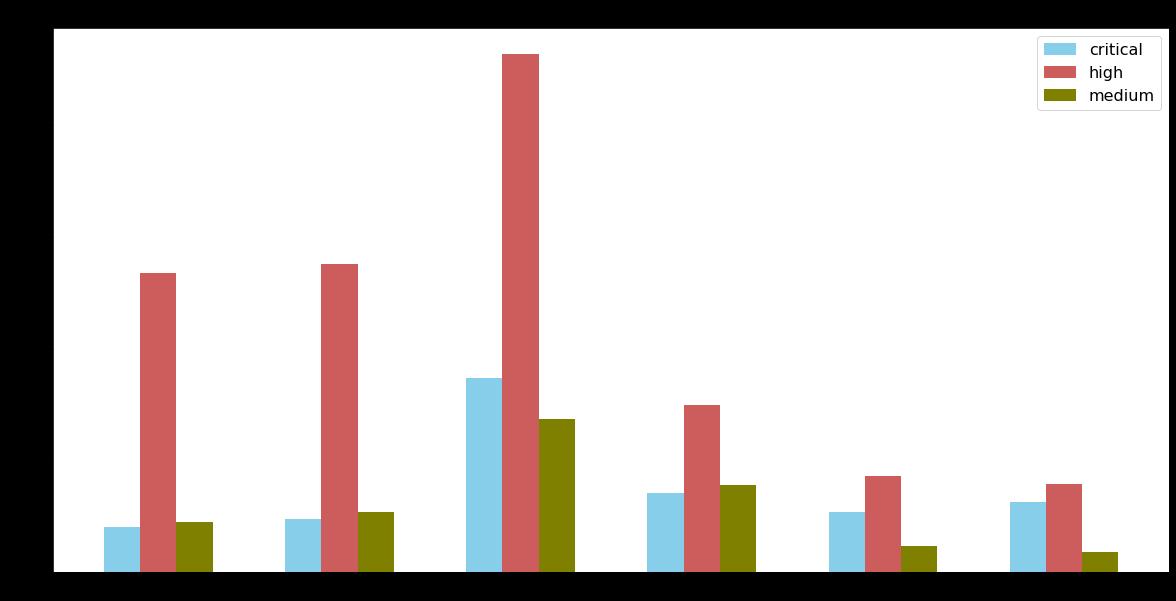 2021年2月〜4月に隔週で計測した攻撃の深刻度分布