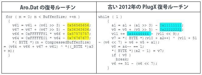 図3でハイライトしている項目は Aro.dat と 2012 年の古い PlugX サンプルが使用していた静的復号鍵です (SHA-256: A68CA9D35D26505A83C92202B0220F7BB8F615BC1E8D4E2266AADDB0DFE7BD15) 。復号ルーチンは、PlugX のビルドごとに、異なる静的鍵を使用したり、加算や減算の方法を変えたりすることで、若干の違いがあります。