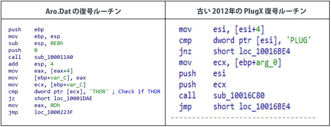 復号されたAro.Datと旧型のPlugXの違いを示すチャート。