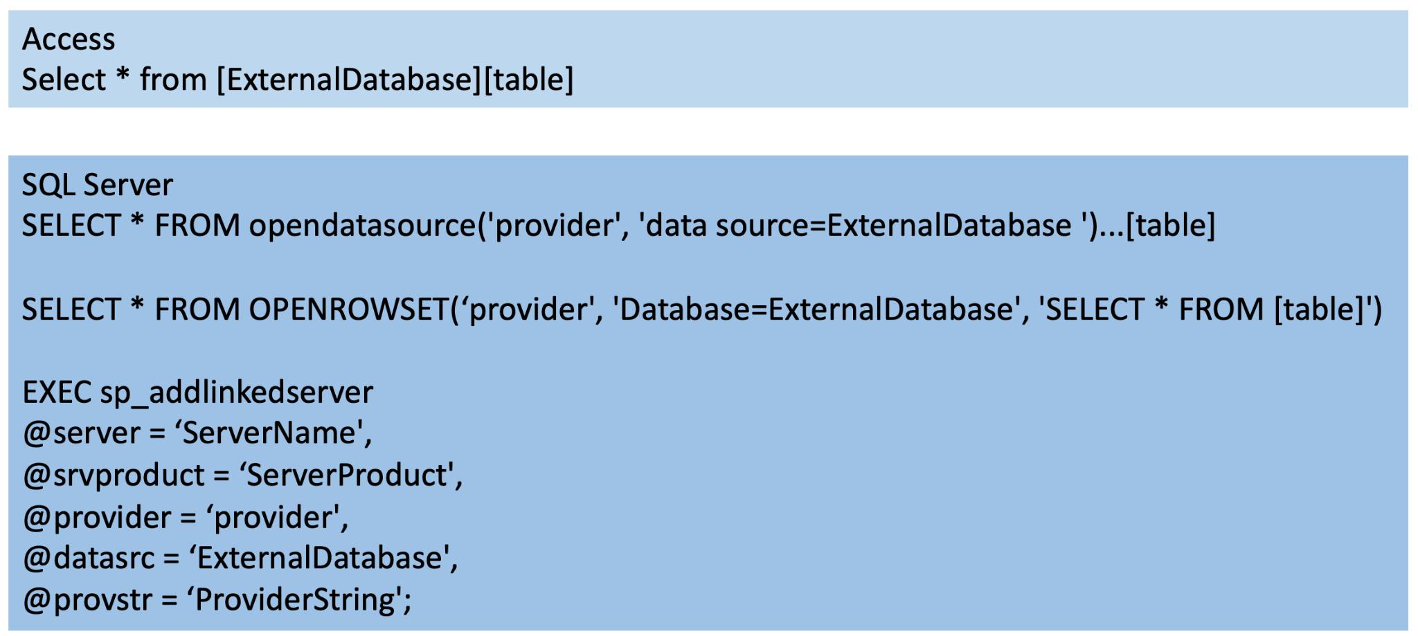 この図に示すように、テーブルにSQLクエリを発行する際、ACEであればaddlinkedserverを、MS JetであればOPENDATASOURCE、OPENROWSETを使ってそのテーブルの前にデータベースパスを追加すれば、ユーザーはリモートデータベースを割り当てることができる。