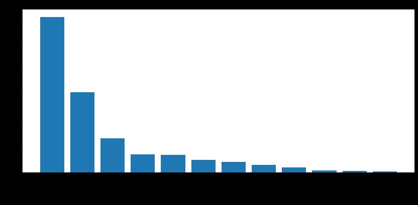 2021年2月~4月の攻撃カテゴリ分布