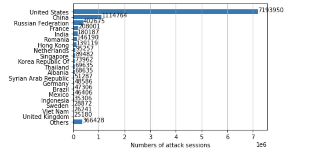 2021年2月~4月に観測された攻撃起点を頻度順にランキングしたもの