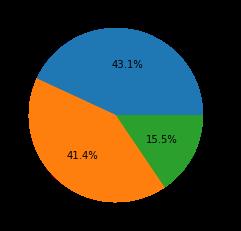 ネットワーク攻撃動向2021年2月~4月に登録されたCVEの深刻度の分布