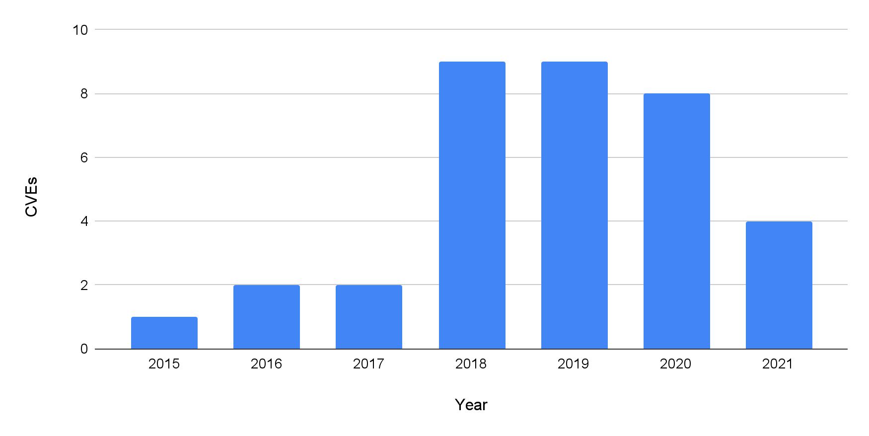 このグラフは、DNSリバインディングに関連するCVE数を年ごとに追跡したものです。2015年以降、毎年少なくとも1つは報告があります。関連CVE数は2018年から大幅に増加しています。