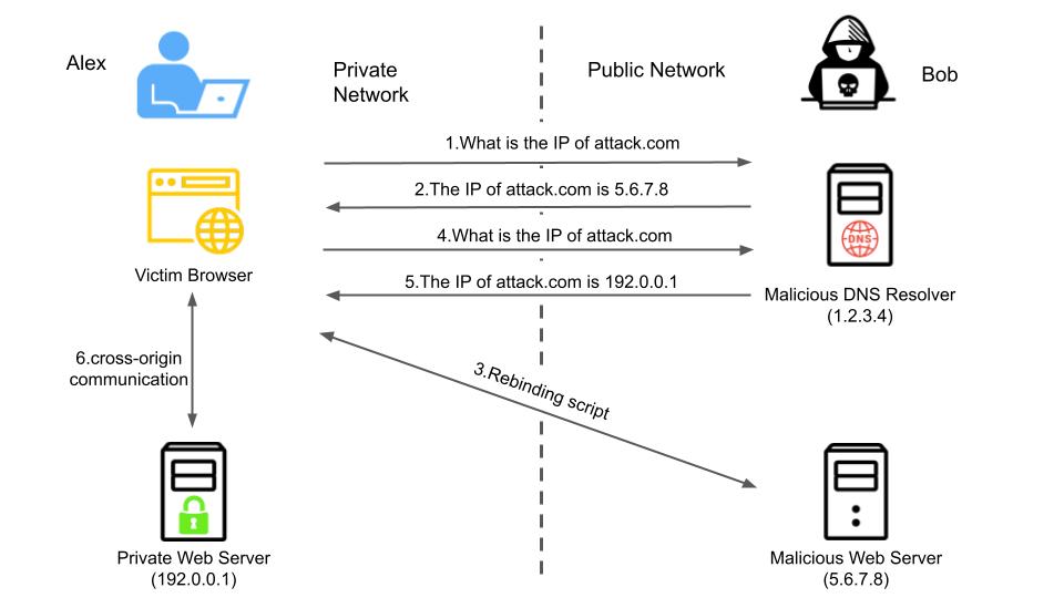 この図は、DNSリバインディング攻撃の仕組みを仮想的な例で示したものです。この例では、被害者のアレックスが内部ネットワークにIPアドレス192[.]0.0.1でプライベートWebサービスを立てています。このサーバーには機密データが入っていて、Alexのコンピュータからしかアクセスできないことになっています。攻撃側のボブはDNSリゾルバ(1[.]2.3.4)と悪意のあるWebサイトをホストするWebサーバー(5[.]6.7.8)という2つのサーバーをコントロールしています。さらにボブはattack[.]comというドメインを登録し、ネームサーバー(NS)のそのレコードを1[.]2.3.4に向けています。