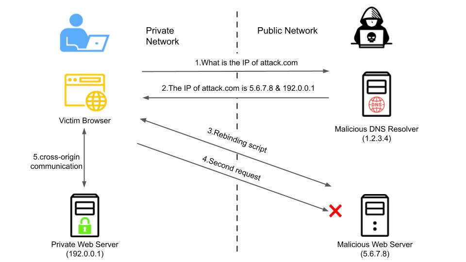 この図は、複数のAレコードを使った攻撃の仕組みを示しています。図の左端はプライベートネットワーク内で発生すること、右端はパブリックネットワーク内で発生することを示しています。説明されている手順は 1. 被害者のブラウザが悪意のあるDNSリゾルバに「attack[.]comのIPは何ですか」と尋ねます。悪意のあるリゾルバは、「attack[.]comのIPアドレスは次のとおりです」と応答します。3. 悪意のあるWebサーバーが、被害者のブラウザに悪意のあるリバインディングスクリプトを送信します。4. 被害者のブラウザは、今度は悪意のあるWebサーバーに向けて2回目のリクエストを送信します。5. これにより、プライベートWebサーバーと被害者のブラウザの間でクロスオリジン通信が確立されます。