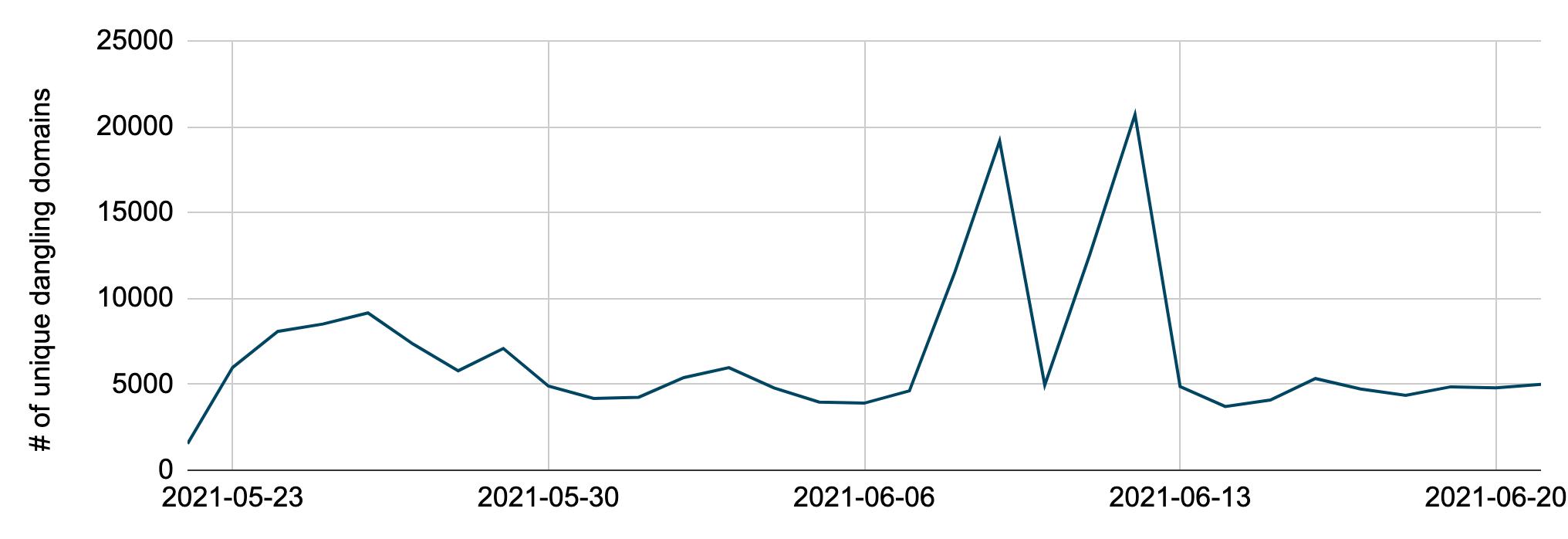 5月22日から6月21日までの各日に解決されたユニークなダングリングドメインの数。1つのドメインに起因する2つのスパイク(6月9日と6月12日)を含み、この2日間で11,000以上のユニークなダングリングサブドメインに相当する。