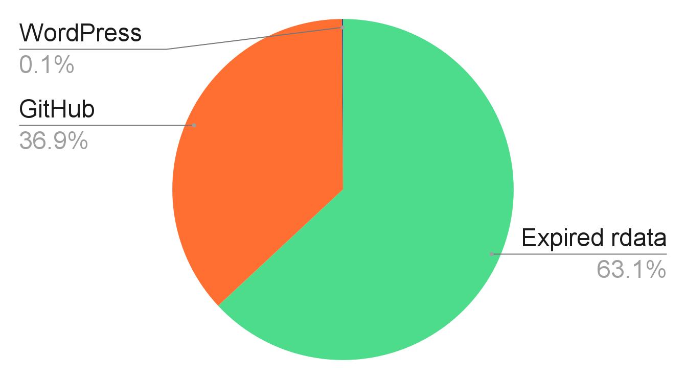 ドメインタイプの内訳 - 63.1%が期限切れのrdata、36.9%がGitHub、0.1%がWordPressとなっています。