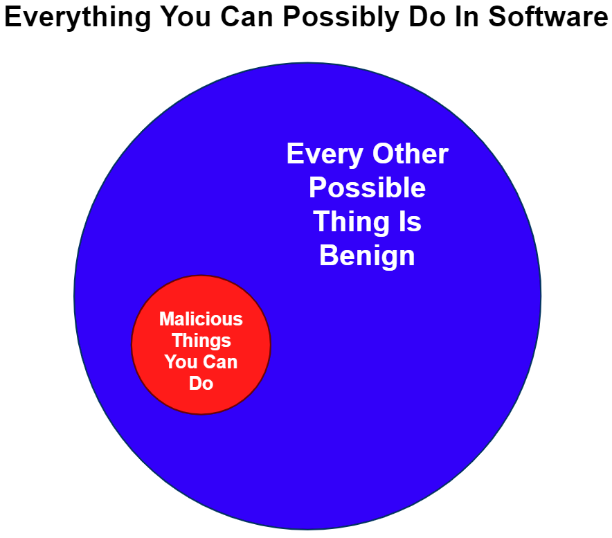 この図では「そのほかのありとあらゆるものが良性」と大きな青い円に描かれています。青い円の中に完全に含まれている小さな赤色の円には「悪性の可能性があるもの」と表示されています。