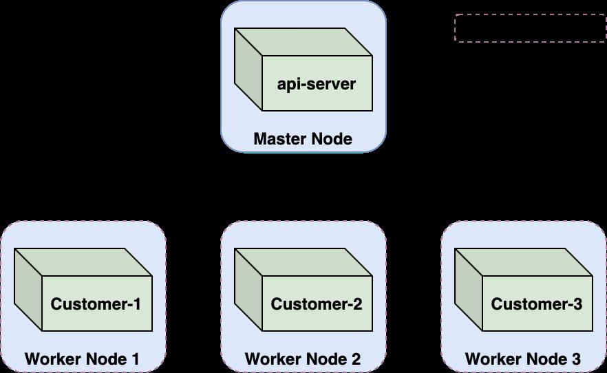 この図は、マルチテナントのKubernetesクラスタにホストされたAzure Container Instancesを示しており、マスターノード上のapi-serverが、3つの異なる顧客のために実行されている3つのワーカーノードにどのように関連しているかを示しています。テナントの境界は赤い点線で示されています。