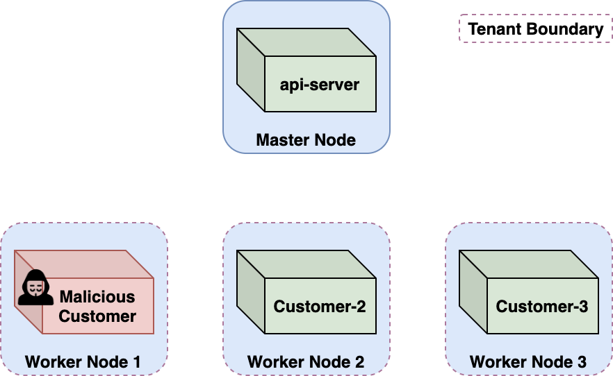 Azure Container Instancesにおけるクロスアカウント攻撃のシナリオを示す図で、悪意のある顧客がワーカーノードを占拠する様子を示しています。