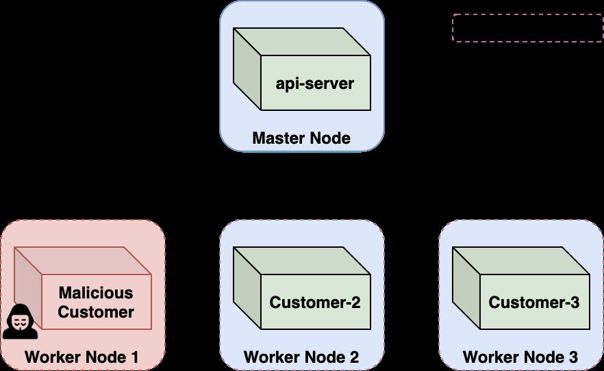 図は、悪意のある顧客からテナントの境界がどのように保護されるかを示しています。コンテナからはエスケープできましたが、それはまだテナント境界であるノードVM内でした。CaaSプラットフォームは、特権の昇格やコンテナのエスケープを可能にするカーネルの脆弱性を持つ高度な攻撃者に耐えるように設計されています。悪意のあるコンテナのブレイクアウトはある程度は想定済みの脅威なのでノードレベルの隔離によって許容されます。