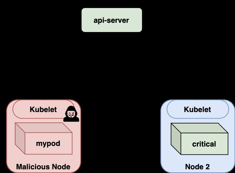 CVE-2018-1002102の基本的な流れは、1) api-serverがサービスするコマンド、2) api-serverが適切なエンドポイントにリクエストを委任、3) 302でリダイレクト、4) クラスタ内での拡散、というものです。