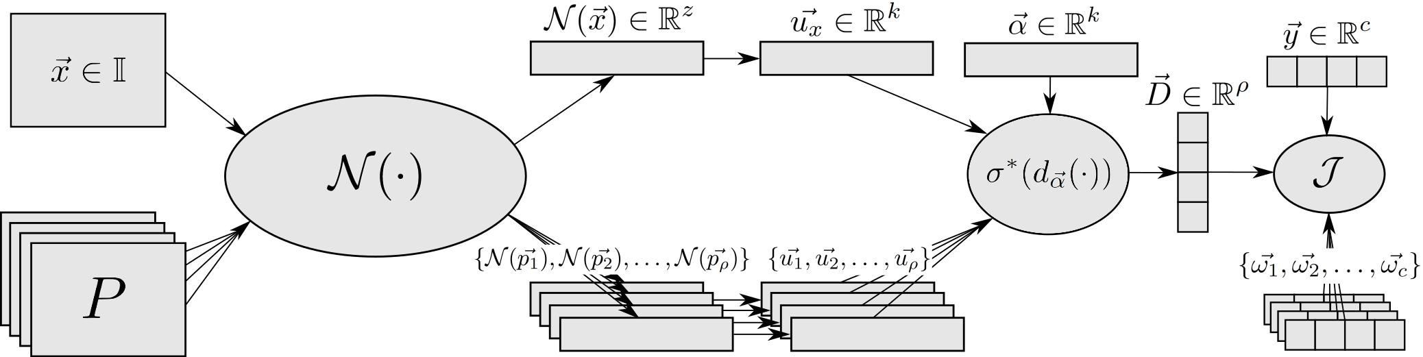 この図は、抽象化されたネットワークNを中心に構築されたIUPG学習フレームワークのコンポーネントを示しています。詳細は、著者らの元論文「Innocent Until Proven Guilty (IUPG): Building Deep Learning Models with Embedded Robustness to Out-of-Distribution Content」」に掲載されていますのでご参照ください。