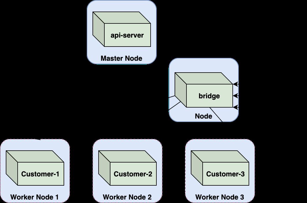 私たちは、ACIがexecリクエストの処理をapi-serverからカスタムサービスに移していたことを確認しました。これはおそらく、az container execコマンドをapi-serverではなくブリッジポッドにルーティングすることで実装されています。