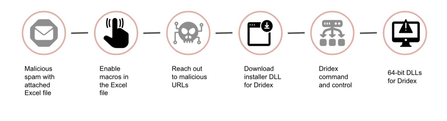 Excelスプレッドシートの添付ファイルを使ってDridexをプッシュするフィッシングメールの感染チェーン。1) Excelファイルを添付した悪質なスパムメール、2) Excelファイルでマクロを有効にする、3) 悪意のあるURLにアクセスする、4) DridexのインストーラーDLLをダウンロードする、5) Dridexのコマンド&コントロール、6) Dridexの64-bit DLL