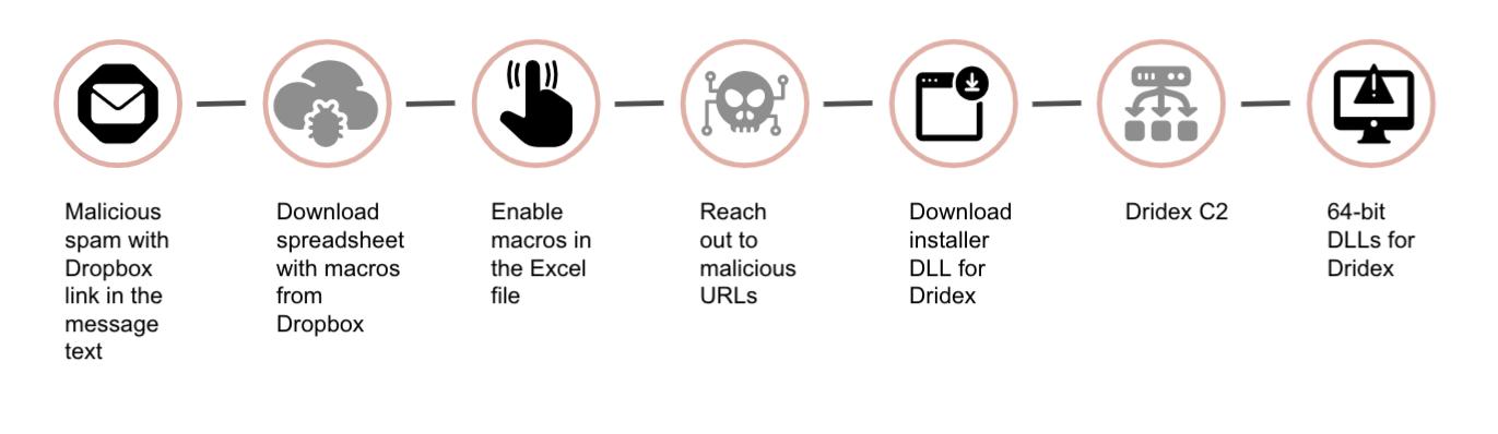 DridexをプッシュするExcelスプレッドシートをダウンロードするメッセージにリンクしたフィッシングメールの感染チェーン。1) メッセージテキストにDropboxリンクを含む悪意のあるスパム、2) Dropboxからマクロを含むスプレッドシートをダウンロード、3) Excelファイルでマクロを有効化、4) 悪意のあるURLへのアクセス、5) DridexのインストーラDLLのダウンロード、6) Dridex C2、7) Dridexの64-bit DLL