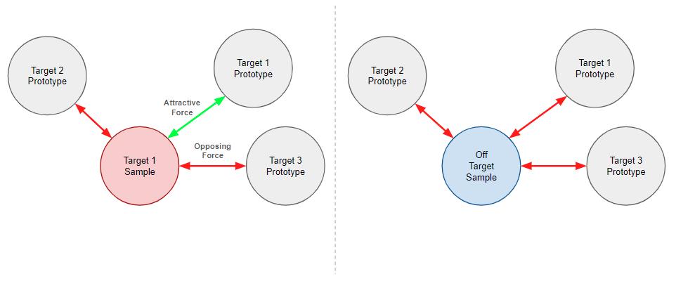 IUPGの損失関数が出力ベクトル空間にマッピングされた入力に対してどのように作用するかを示している。左の図はターゲット1のサンプルで、赤い矢印(斥力を表す)がターゲット2とターゲット3のプロトタイプとの間を相互に指し示し合っている。緑色の矢印(引力を表す)は、ターゲット1のプロトタイプとの間を相互に指している。水の図はオフターゲットのサンプルが対照として示されている。ここでは、赤い矢印が3つのプロトタイプすべての間を相互に指し示している。