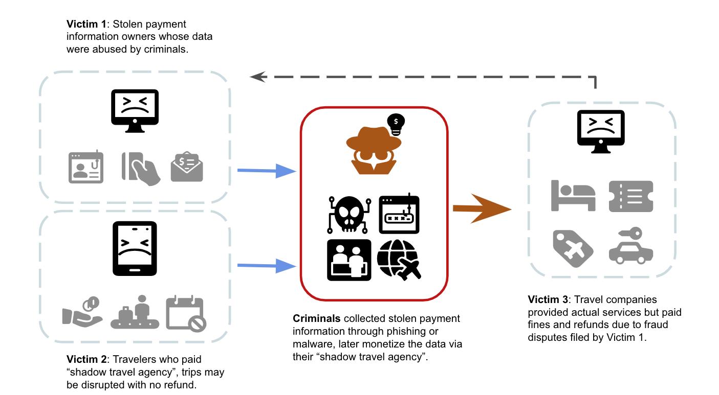 脅威攻撃者が盗んだ決済情報をどのように利用しているかのフローチャート説明。犯罪者は、フィッシングやマルウェアを使って盗んだ決済情報を収集し、その後、「シャドー旅行代理店」を介してデータを収益化している。これにより3つの被害者グループに影響が及ぶ。被害者グループ1: 犯罪者にデータを盗まれ、悪用された決済情報の所有者被害者グループ2: 「シャドー旅行代理店」に支払いをした旅行者。旅行に差し障りが生じ、返金もされない可能性がある被害者グループ3: 実際にサービスを提供していたのに被害者グループ1の申し立てた詐欺行為の報告により罰金や返金に迫られる旅行代理店