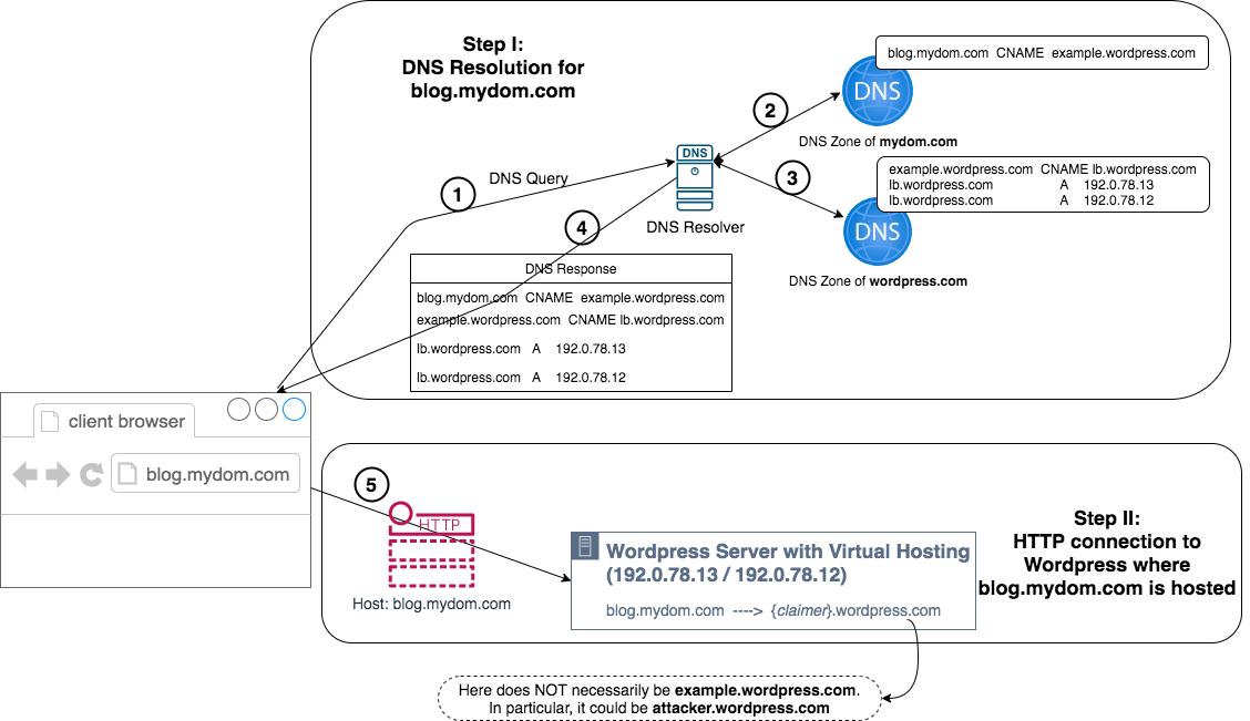 クライアントのブラウザがWordPressでホストされているドメインにアクセスしたときのワークフロー図ステップI: blog.mydom[.]comのDNS解決; サブステップを含む。1 - DNSクエリ、2 - mydom[.]comのDNSゾーン、3 - wordpress[.]comのDNSゾーン、4 - DNS応答;ステップII:blog.mydom[.]comがホストされているWordPressへのHTTP接続、サブステップを含む:5)。)ホスト blog.mydom[...]com - 仮想的に (クレーマー).wordpress[...]com によってホストされており、これは正当なものである可能性もあれば、攻撃者によって主張されたものである可能性もあります。