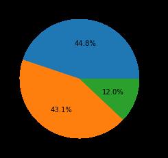 2021年5月~7月に登録されたCVEの深刻度分布:中 44.8%、高 43.1%、緊急 12.0%