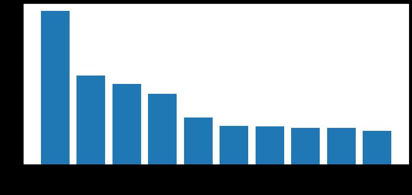 私たちはまた、ネットワークセキュリティの動向を把握するために、脆弱性を種類別に分類し、その分類に含まれる脆弱性の数をランキングしています。2021年5月から7月にかけて最も多かった脆弱性の種類は、順に、クロスサイトスクリプティング、情報漏えい、サービス拒否、バッファオーバーフロー、特権昇格、境界外の書き込み、UAF、SQLインジェクション、境界外の読み取り、コード実行でした。