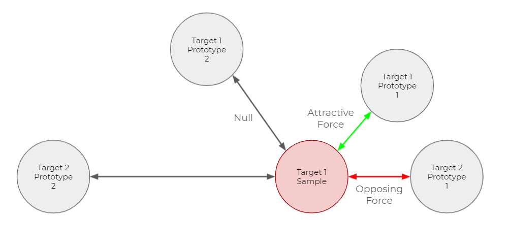 ターゲットクラスごとに複数のプロトタイプを持つ出力ベクトル空間内での斥力と引力を図示したもの。ターゲット1のサンプルからは、黒い矢印(NULLを表す)が、ターゲット1のプロトタイプ1とターゲット2のプロトタイプ2を相互に指し示している。赤い矢印(斥力を表す)は、ターゲット2のプロトタイプ1との間を相互に指し示している。緑色の矢印(引力を表す)は、ターゲット1のプロトタイプ1との間を相互に指している。